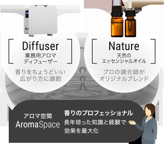 香りのプロフェッショナルが長年培った知識と経験でアロマ空間の効果を最大化